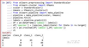 Kmeans Clustering with wine dataset - Data Hexa